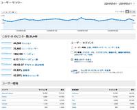 パソコン版のページビュー(Google Analytics)