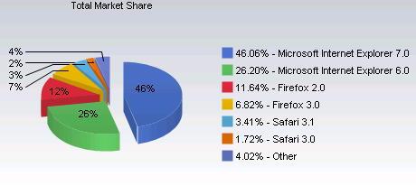 2008年のグローバルのブラウザシェア