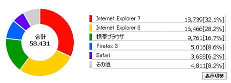 拙ブログのブラウザーのシェア(2009年1月1日〜10日)